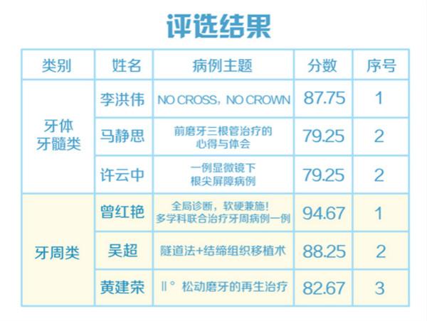 爱康健2019病例展评复赛结果出炉:18名医生晋级角逐巅峰之战!